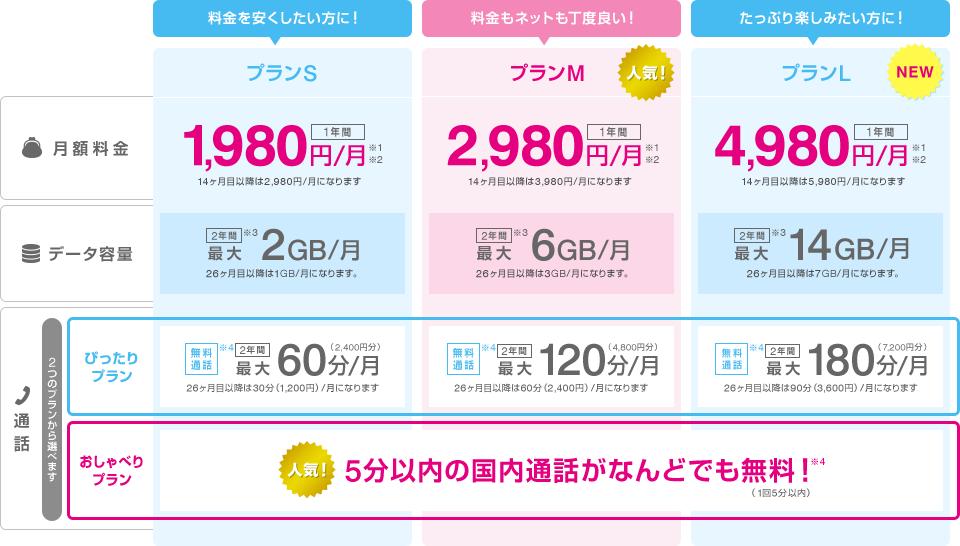 UQ モバイル