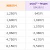 楽天モバイルの評価 MVNO/格安スマホ・格安SIM比較